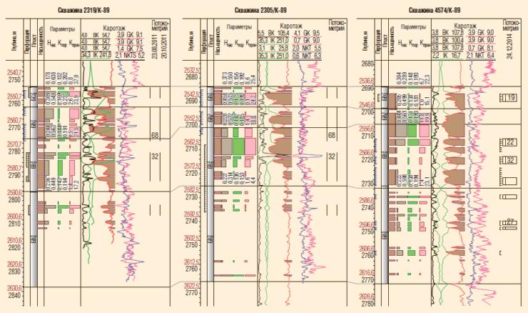 Рис. 12. Геологический разрез пласта БВ8 по линии скважин №2319, 2305, 4574