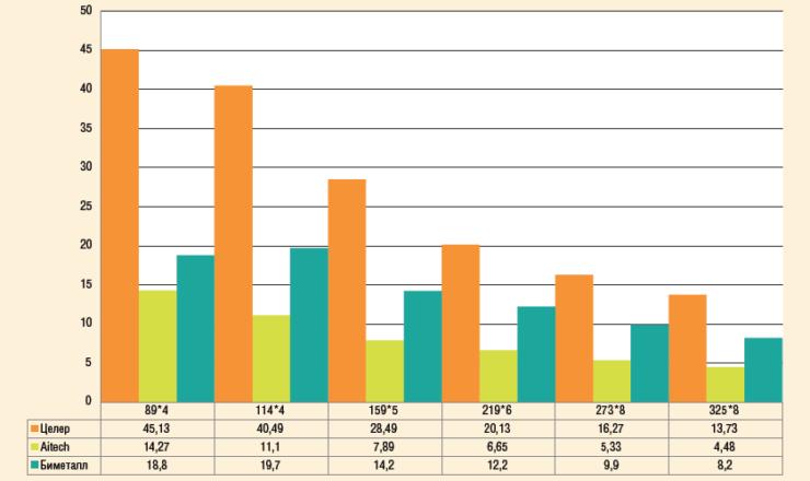Рис. 14. Диаграмма уменьшения поперечного сечения сварного соединения трубопровода