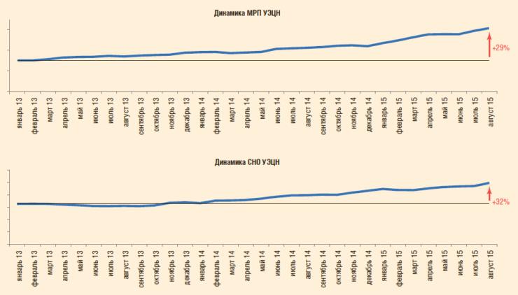 Рис. 17. Динамика среднего МРП и СНО фонда УЭЦН в ООО «РН-Пурнефтегаз», сут