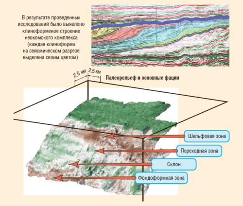Рис. 2. Диаграммы геологического строения отложений