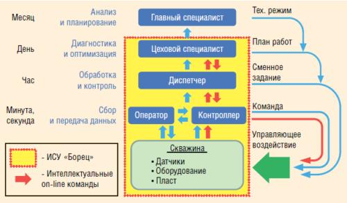 Рис. 2. Интеллектуальная система управления (ИСУ) «Борец»