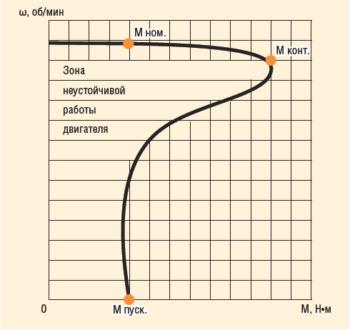Рис. 2. Механическая характеристика стандартного трехфазного АД