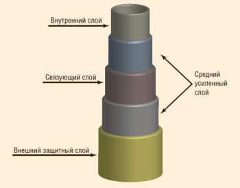 Рис. 2. Многослойная конструкция гибкой высоконапорной трубы