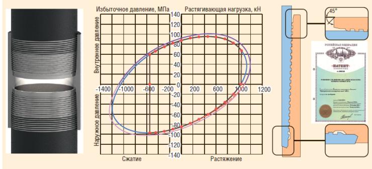 Рис. 2. Премиальное газогерметичное резьбовое соединение НКТ ChT-VT®