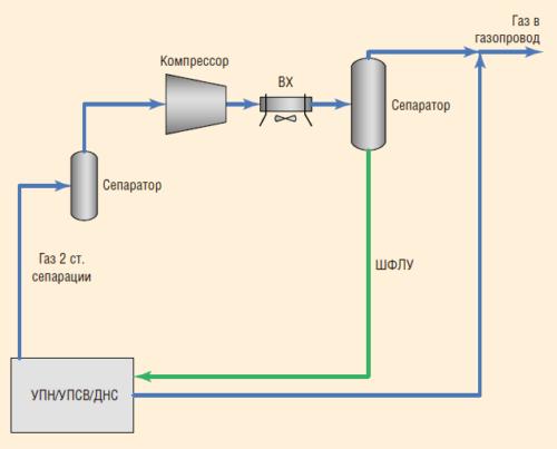 Рис. 2. Принципиальная схема ГКС типовая