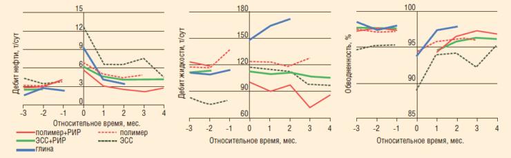 Рис. 2. Приведенные дебиты жидкости и нефти, обводненность на дату ГРП с разделением по типам тампонирующих составов. Тевлинско-Русскинское месторождение (пласт БС10 2-3)