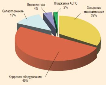 Рис. 2. Распределение причин отказов УЭЦН, связанных с осложняющими факторами в 2014 г.