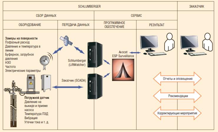 Рис. 2. Сбор и удаленная передача данных в системе Avocet ESP Surveillance