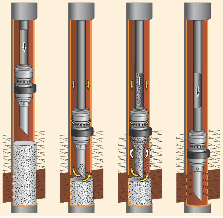 Рис. 2. Схема работы УПС при проведении операции промывки в скважине