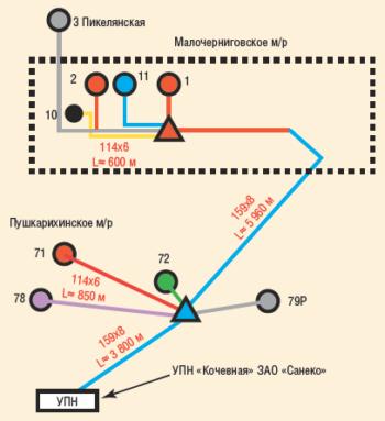 Рис. 2. Схема транспортировки нефти Малочерниговского и Пушкарихинского м/р