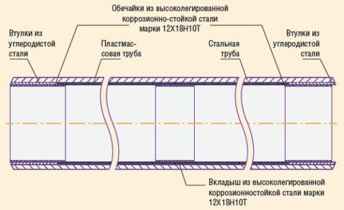 Рис. 2. Стальная труба, футерованная пластмассовой трубой, с повышенной осевой и радиальной устойчивостью пластмассовой трубы