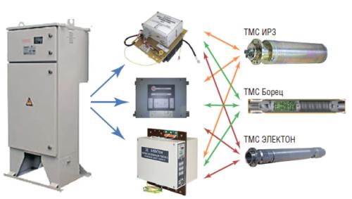 Рис. 2. Унифицированный протокол обмена данными между блоками ТМС