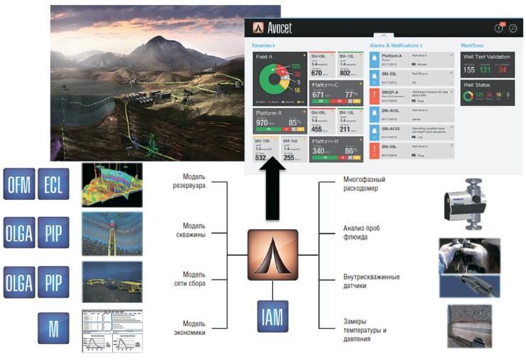 Рис. 3. Единая платформа управления промысловыми данными Avocet