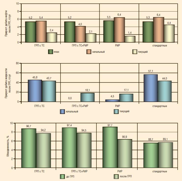 Рис. 3. Эксплуатационные показатели до и после проведения селективных и стандартных ГРП на Тевлинско-Русскинском месторождении (пласт БС10 2-3)