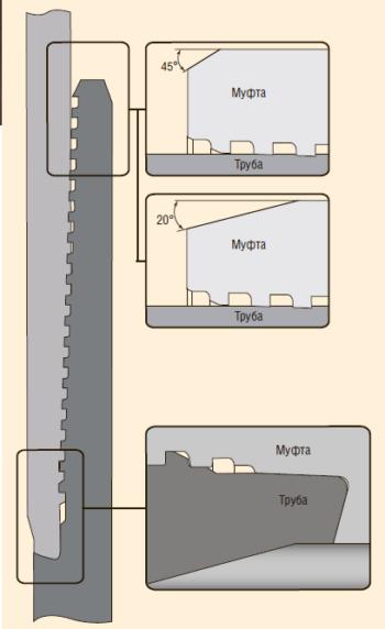 Рис. 3. Премиальное газогерметичное резьбовое соединение обсадных труб ChT-VС®