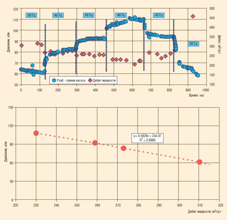 Рис. 3. Пример исследования методом индикаторных диаграмм на шести режимах стабильной работы