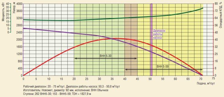 Рис. 3. Расчетная характеристика работы УЭЦН в скважинах Среднеботуобинского НГКМ
