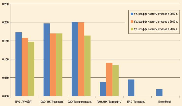 Рис. 3. Распределение количества инцидентов на трубопроводном транспорте ПАО «ЛУКОЙЛ» в сравнении с другими нефтяными компаниями в период 2012-2014 гг. (данные взяты из открытых источников)