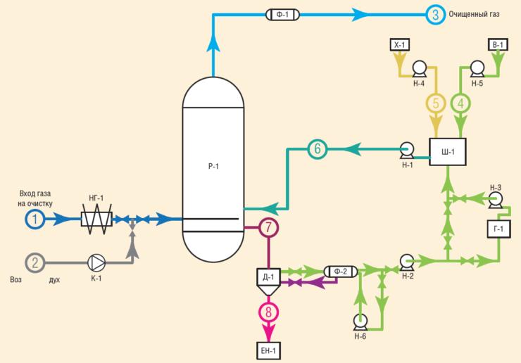 Рис. 3. Схема процесса каталитической сероочистки