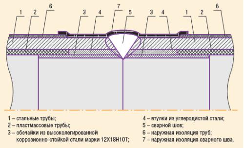 Рис. 3. Сварное соединение стальных труб, футерованных пластмассовыми трубами