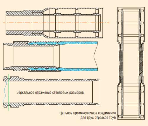 Рис. 4. Конструкция обжимных соединительных фитингов Thermoflex
