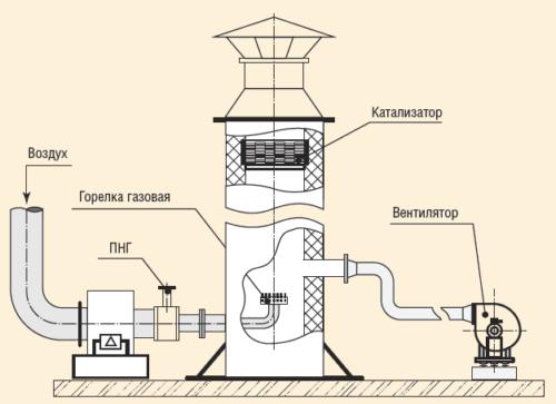 Рис. 4. Мобильная каталитическая установка для утилизации ПНГ
