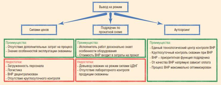 Рис. 4. Подходы, реализуемые в ООО «Башнефть-Добыча» для вывода скважин на режим