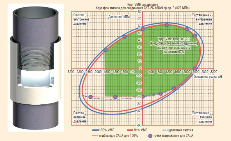 Рис. 4. Премиальное газогерметичное резьбовое соединение обсадных и насосно-компрессорных труб ChT-2C