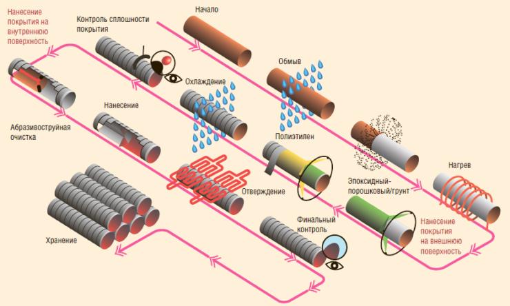 Рис. 4. Процесс нанесения покрытия в заводских условиях