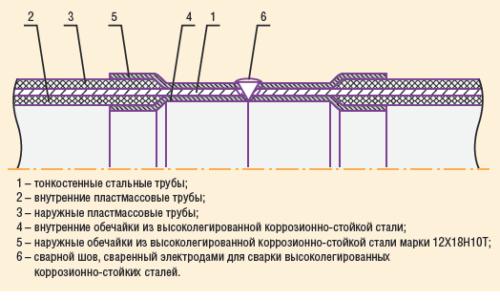 Рис. 4. Сварное соединение тонкостенных стальных труб, облицованных пластмассовыми трубами