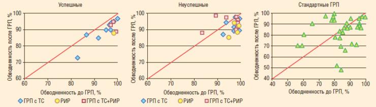 Рис. 4. Зависимость обводненности после проведения ГРП от базовой обводненности на Тевлинско-Русскинском месторождении (пласт БС102-3)