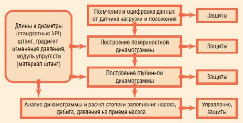 Рис. 5. Алгоритм работы интеллектуальной системы управления WellSim