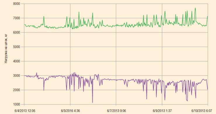 Рис. 5. Динамика минимальной и максимальной нагрузки на шток ШГН с ЛП