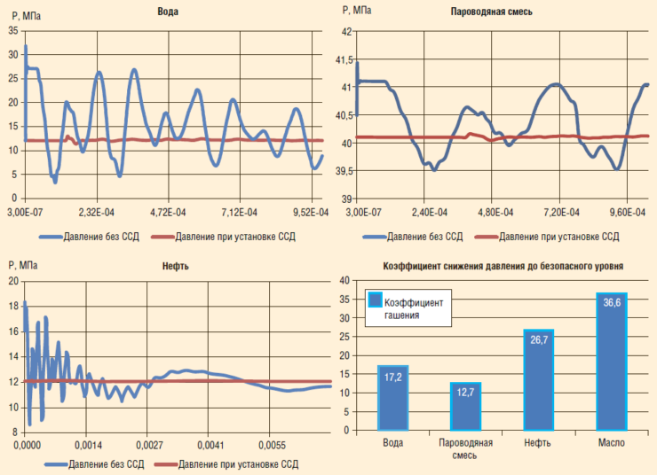 Рис. 5. Графики скачков давления при гидроударах (максимальные значения)