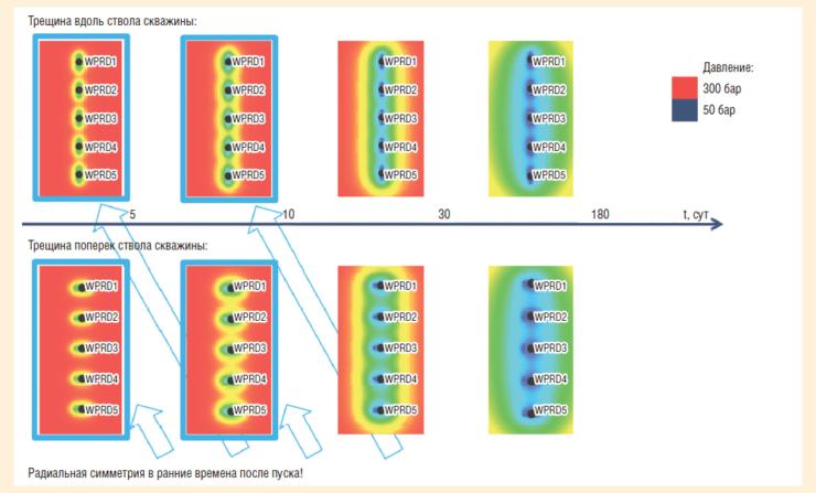 Рис. 5. Результаты моделирования работы ГС с МГРП, поле давления