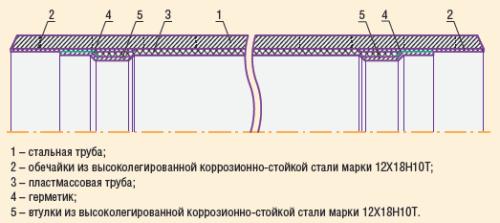 Рис. 5. Стальная труба, футерованная пластмассовой трубой, с концами, плакированными обечайками
