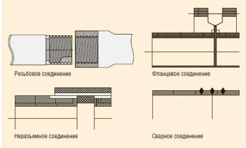 Рис. 5. Типы соединений