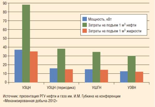 Рис. 5. Удельное энергопотребление при различных методах механизированной добычи (для скважин с дебитом 25 м3/сут)