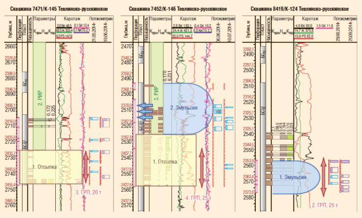 Рис. 5. Выкопировка из диаграммы каротажа по скважинам с ГРП с осаждением проппанта Тевлинско-Русскинского месторождения (пласт БС10 2-3)