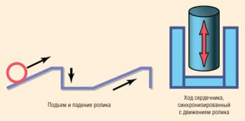Рис. 5.1. Принцип действия гидравлического бурового молота (ГБМ)