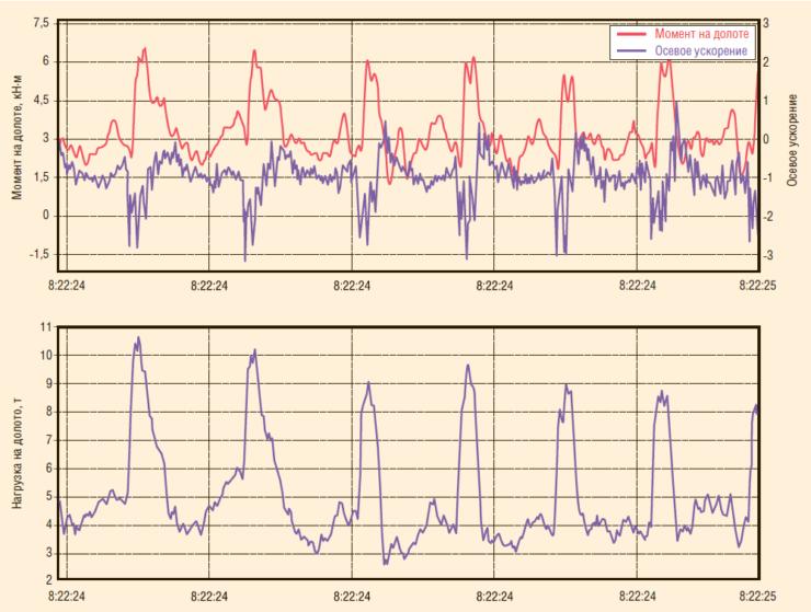 Рис. 5.2. Скважинные данные о моменте на долоте, осевом ускорении и динамике нагрузки на долото под воздействием ГБМ