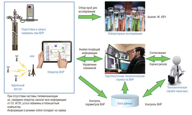 Рис. 6 Функциональная схема реализации вывода скважин на режим