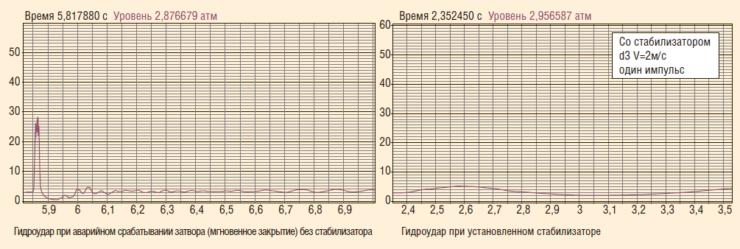 Рис. 6. Гидроудар до и после установки стабилизатора