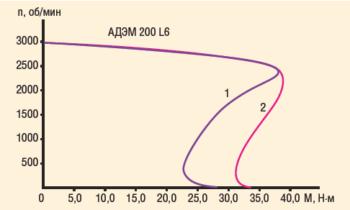 Рис. 6. Механическая характеристика электродвигателя: 1 – со стандартной обмоткой; 2 – с совмещенной обмоткой