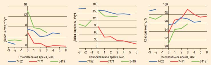 Рис. 6. Приведенные дебиты жидкости, нефти и обводненность на дату проведения ГРП по обработкам с осаждением проппанта на Тевлинско-Русскинском месторождении (пласт БС10 2-3)