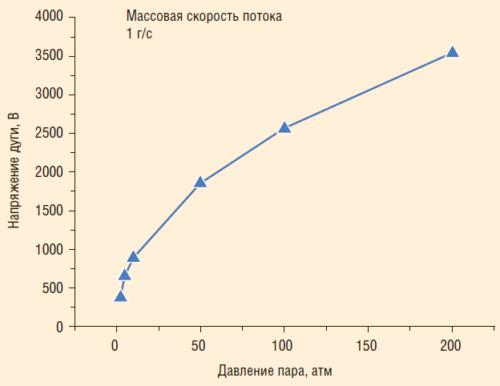 Рис. 6.5. Зависимость напряжения плазменной дуги от давления водяного пара