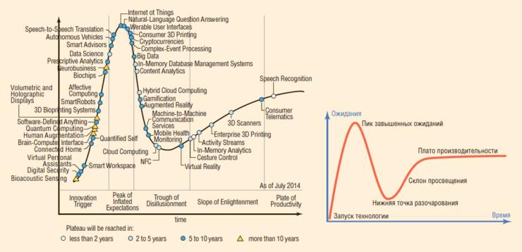 Рис. 7. Цикл зрелости технологий