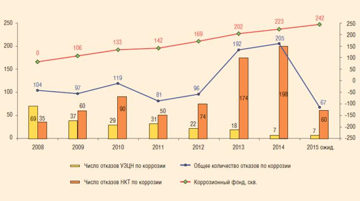 Рис. 7. Динамика коррозионного фонда и преждевременных отказов по причине коррозии ГНО в 2008 – 2015 гг.