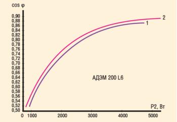 Рис. 7. Энергетическая характеристика электродвигателя: 1 – со стандартной обмоткой; 2 – с совмещенной обмоткой