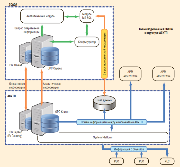 Рис. 8. Взаимодействие SCADA с другими системами